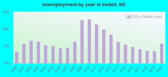 Unemployment by year in Iredell, NC