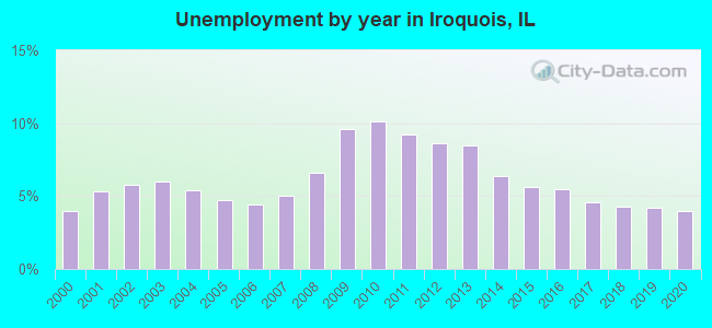 Unemployment by year in Iroquois, IL