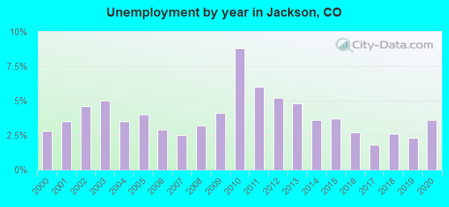 Unemployment by year in Jackson, CO