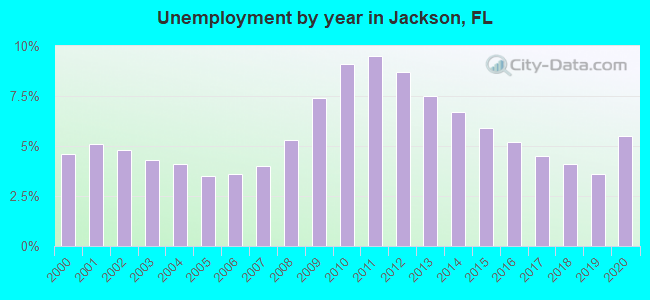 Unemployment by year in Jackson, FL
