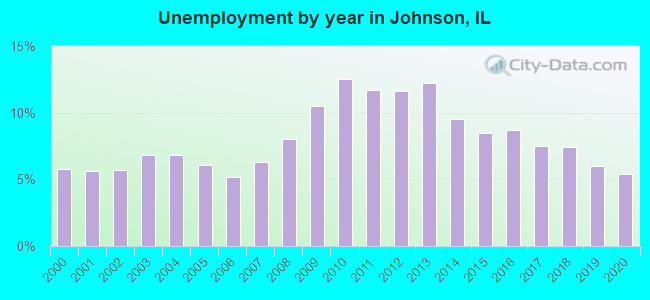 Unemployment by year in Johnson, IL