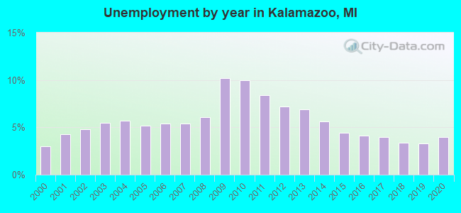 Unemployment by year in Kalamazoo, MI