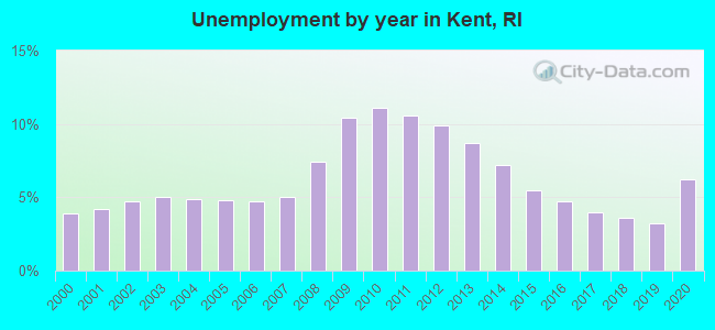Unemployment by year in Kent, RI