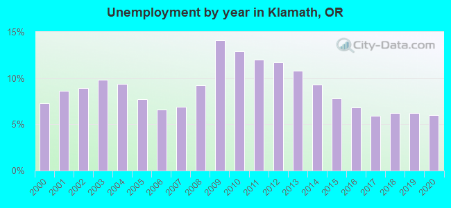 Unemployment by year in Klamath, OR
