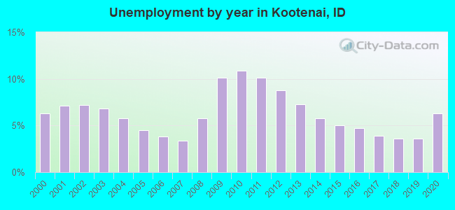 Unemployment by year in Kootenai, ID