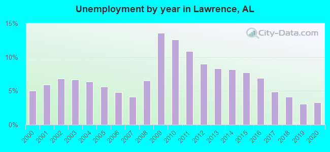 Unemployment by year in Lawrence, AL