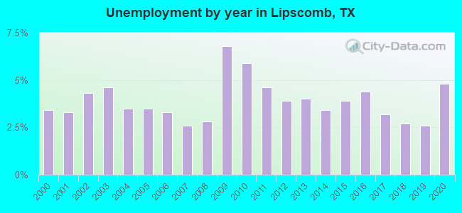 Unemployment by year in Lipscomb, TX