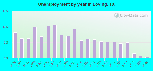 Unemployment by year in Loving, TX