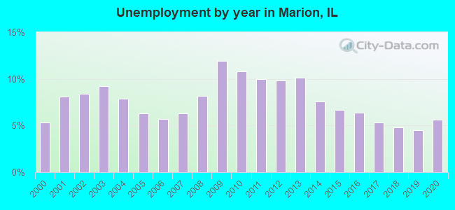 Unemployment by year in Marion, IL