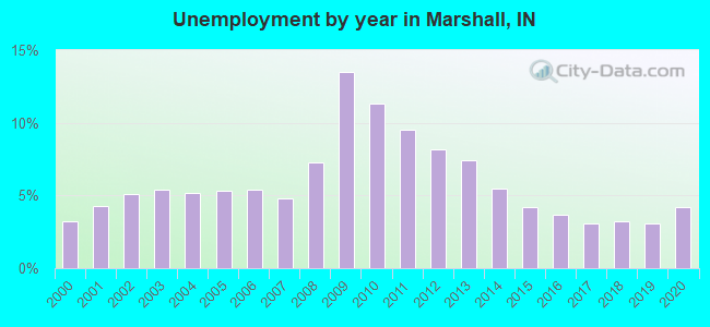 Unemployment by year in Marshall, IN