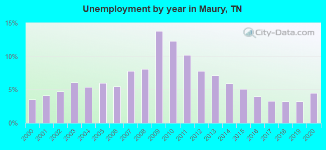 Unemployment by year in Maury, TN