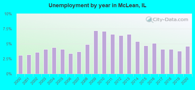Unemployment by year in McLean, IL