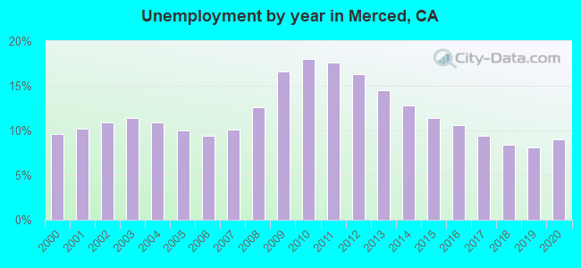Unemployment by year in Merced, CA