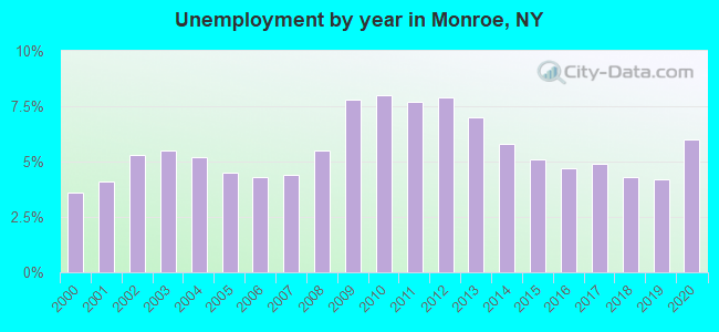Unemployment by year in Monroe, NY
