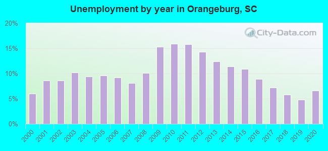 Unemployment by year in Orangeburg, SC