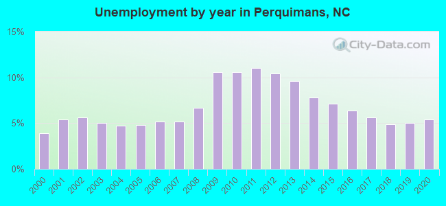 Unemployment by year in Perquimans, NC