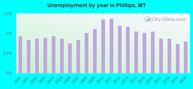 Unemployment by year in Phillips, MT