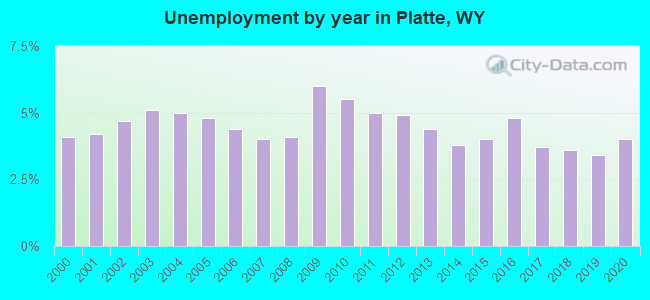 Unemployment by year in Platte, WY