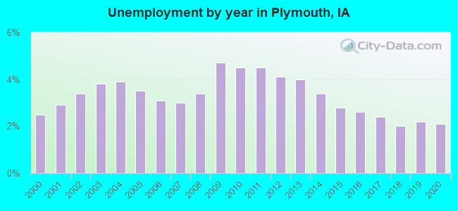 Unemployment by year in Plymouth, IA