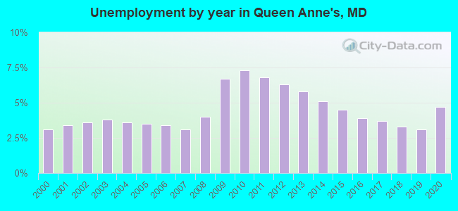Unemployment by year in Queen Anne's, MD
