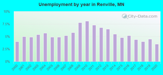 Unemployment by year in Renville, MN