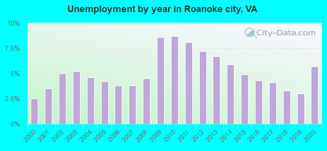 Unemployment by year in Roanoke city, VA