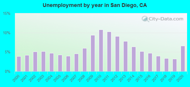 Unemployment by year in San Diego, CA