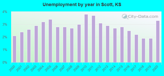 Unemployment by year in Scott, KS