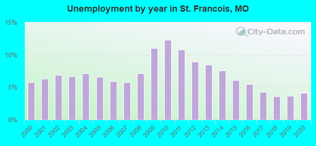Unemployment by year in St. Francois, MO