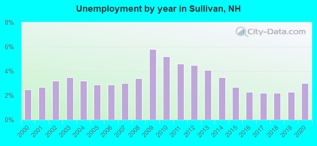 Unemployment by year in Sullivan, NH