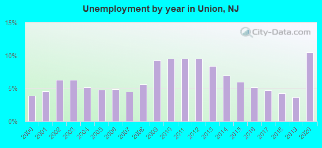 Unemployment by year in Union, NJ