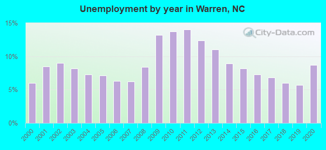 Unemployment by year in Warren, NC