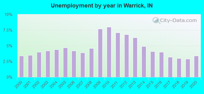 Unemployment by year in Warrick, IN