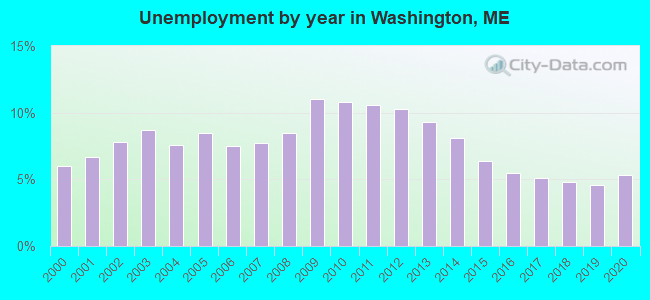 Unemployment by year in Washington, ME