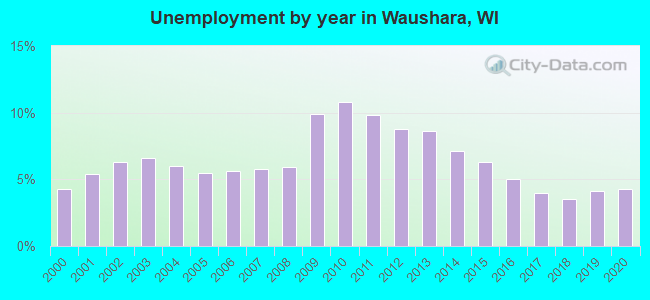 Unemployment by year in Waushara, WI