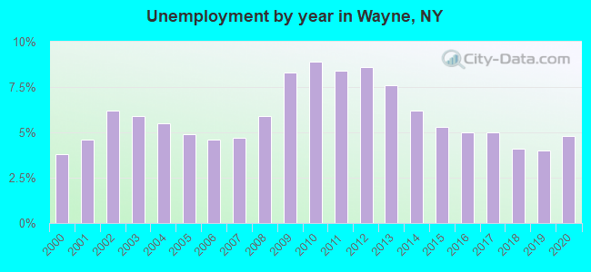 Unemployment by year in Wayne, NY
