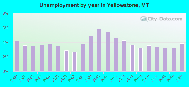 Unemployment by year in Yellowstone, MT