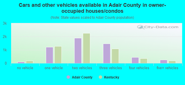 Cars and other vehicles available in Adair County in owner-occupied houses/condos