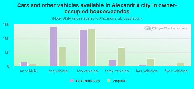 Cars and other vehicles available in Alexandria city in owner-occupied houses/condos