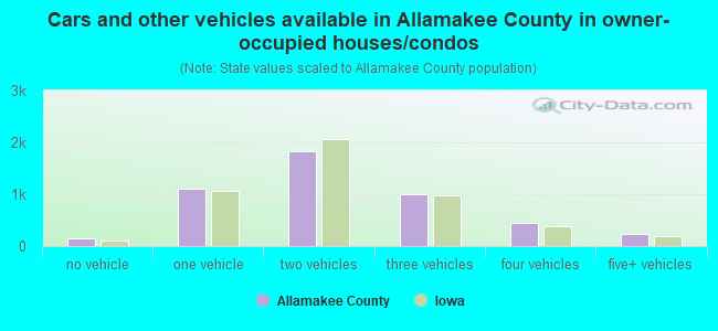 Cars and other vehicles available in Allamakee County in owner-occupied houses/condos