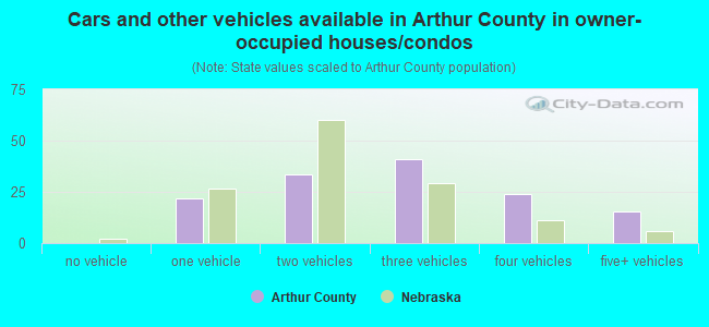 Cars and other vehicles available in Arthur County in owner-occupied houses/condos