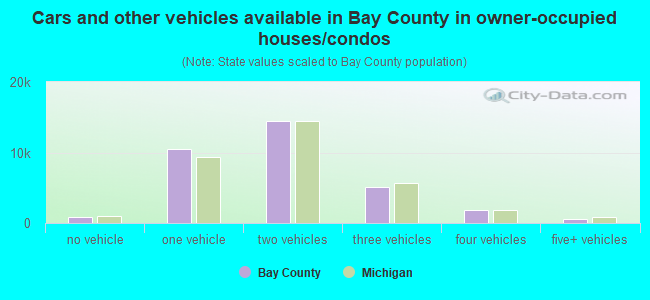 Cars and other vehicles available in Bay County in owner-occupied houses/condos