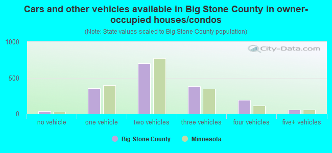 Cars and other vehicles available in Big Stone County in owner-occupied houses/condos