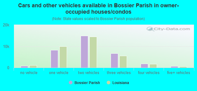 Cars and other vehicles available in Bossier Parish in owner-occupied houses/condos