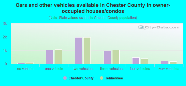 Cars and other vehicles available in Chester County in owner-occupied houses/condos
