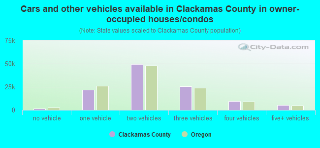 Cars and other vehicles available in Clackamas County in owner-occupied houses/condos