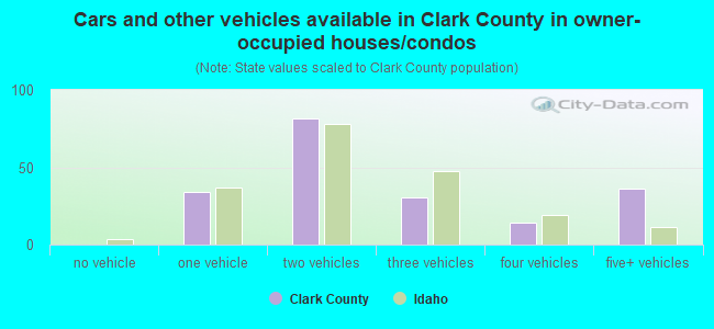 Cars and other vehicles available in Clark County in owner-occupied houses/condos