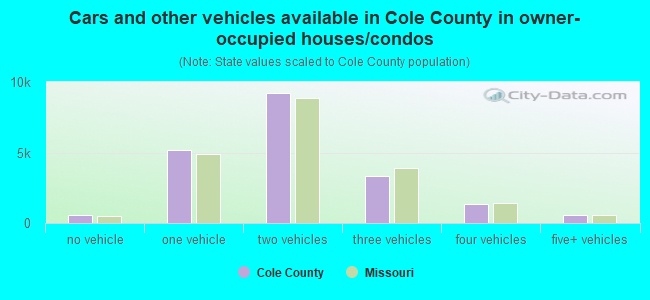 Cars and other vehicles available in Cole County in owner-occupied houses/condos