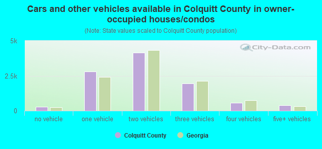 Cars and other vehicles available in Colquitt County in owner-occupied houses/condos