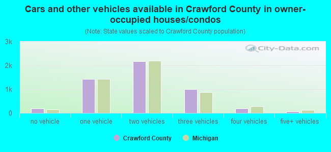 Cars and other vehicles available in Crawford County in owner-occupied houses/condos
